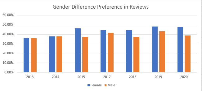 gender preference in reviews